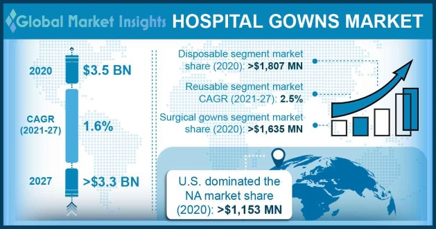 Hospital Gowns Market Overview