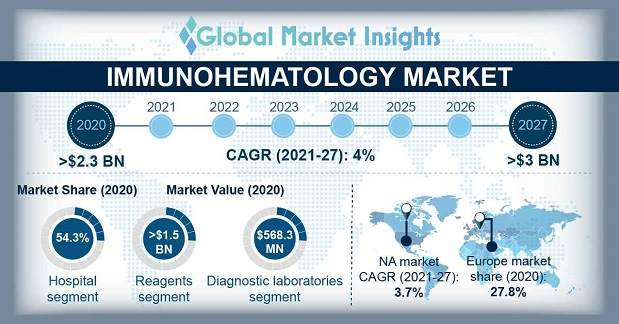 Immunohematology Market Overview
