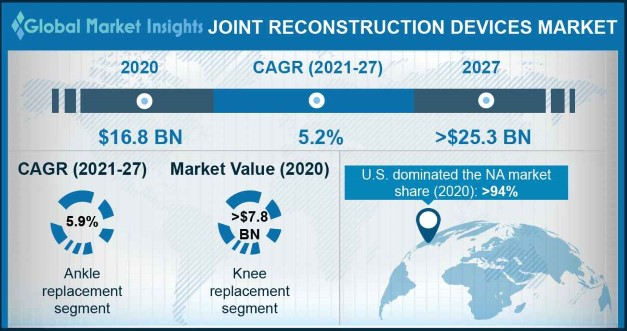 Joint Reconstruction Devices Market Overview