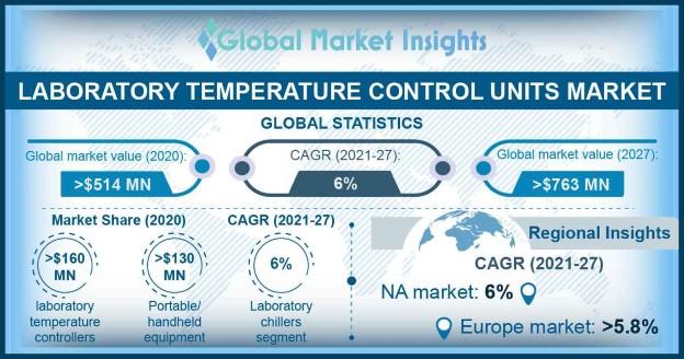 Laboratory Temperature Control Units Market Overview