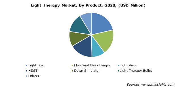 Light Therapy Market By Product