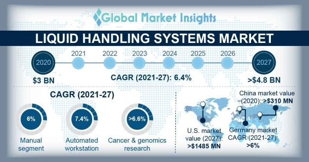 Liquid Handling Systems Market Overview
