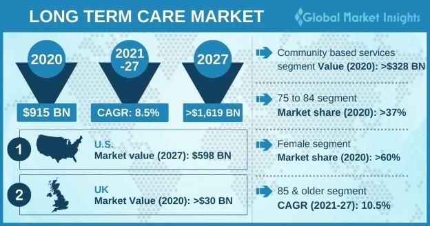 Long Term Care Market Overview