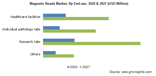 Magnetic Beads Market