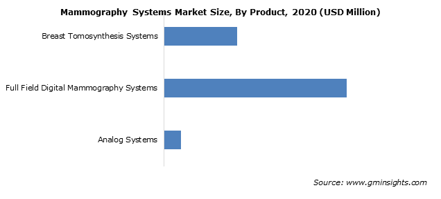 Mammography Systems Market Share