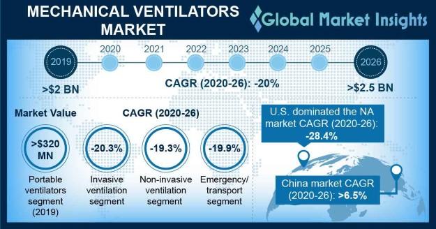 Mechanical Ventilators Market Overview