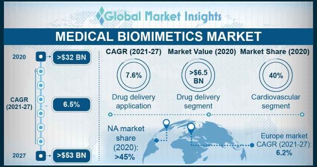 Medical Biomimetics Market Overview