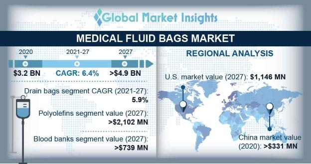 Medical Fluid Bags Market Overview