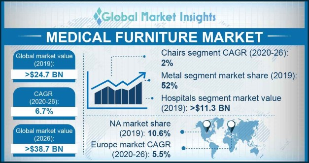 Medical Furniture Market