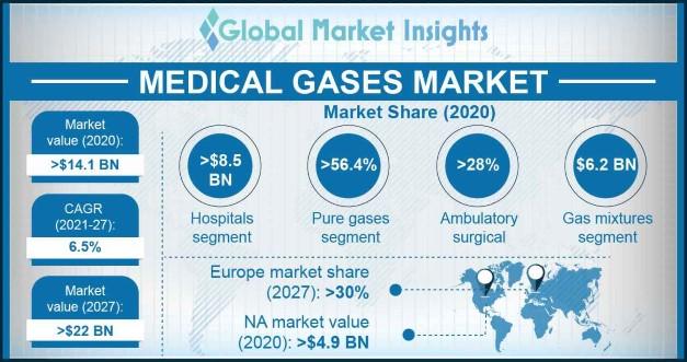 Medical Gases Market Overview