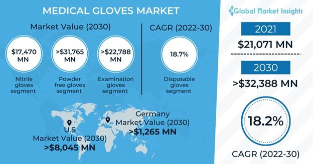 Medical Gloves Market Overview