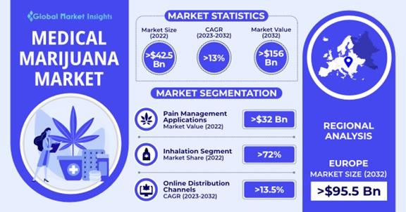 Medical Marijuana Market Overview