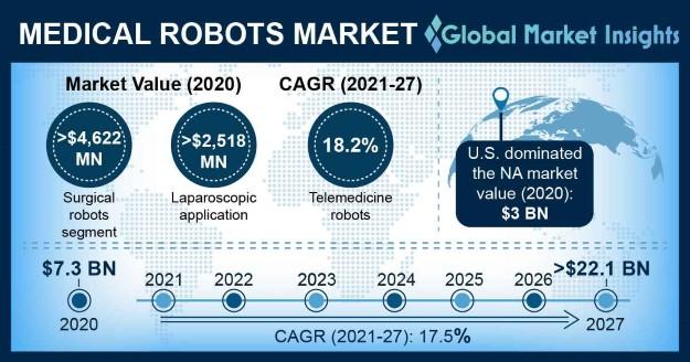 Medical Robots Market Overview