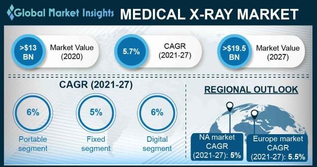 Medical X-ray Market