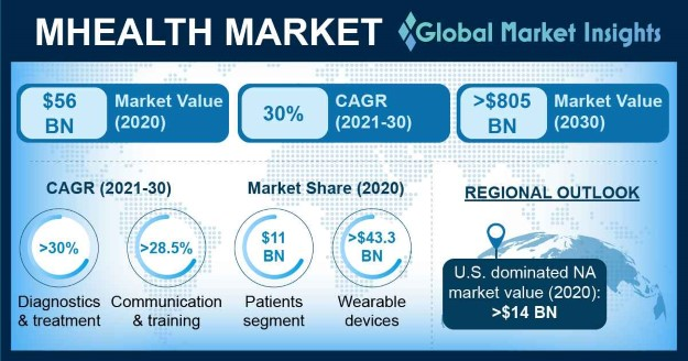 mHealth Market Overview