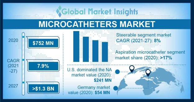 Microcatheters Market Overview