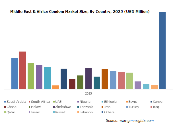 Middle East & Africa Condom Market