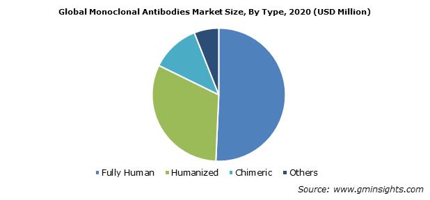 Monoclonal Antibodies Market Demand