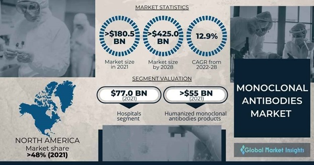 Monoclonal Antibodies Market Overview