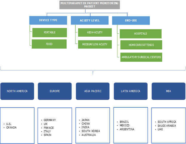 Multiparameter Patient Monitoring Market Overview