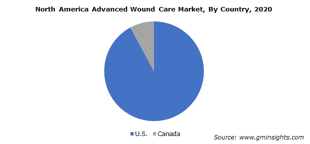 North America Advanced Wound Care Market By Country