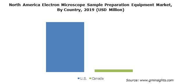 North America Electron Microscope Sample Preparation Market