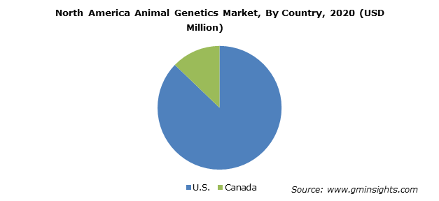 North America Animal Genetics Market
