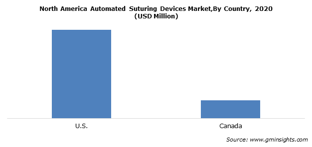 North America Automated Suturing Devices Market