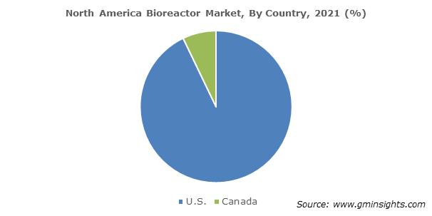 North America Bioreactors Market