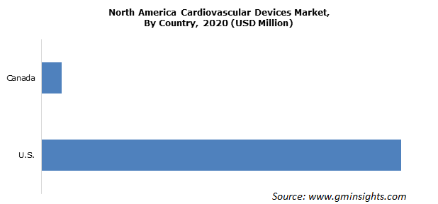 North America Cardiovascular Devices Market