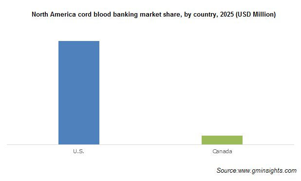 North America cord blood banking market