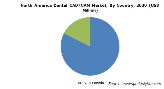 North America Dental CAD/CAM Market