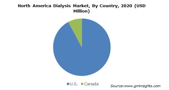North America Dialysis Market