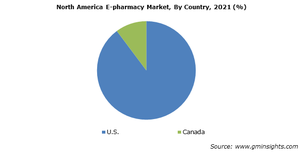 North America ePharmacy Market By Country