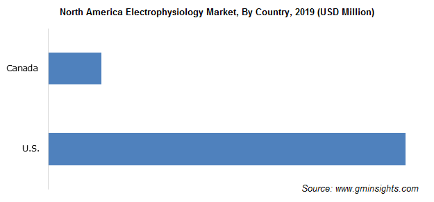 North America Electrophysiology Market