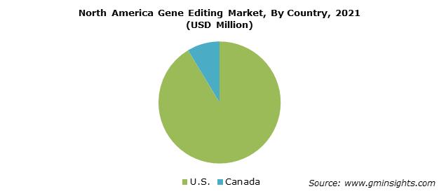 North America Gene Editing Market