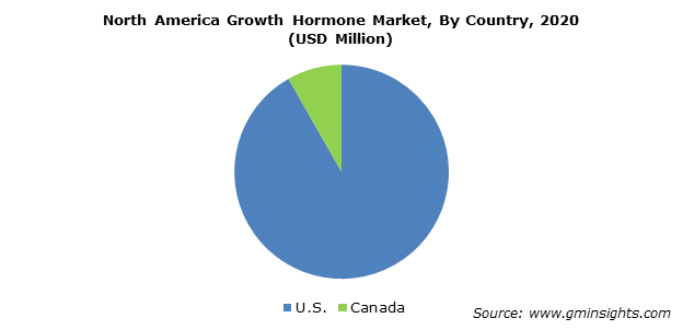 North America Growth Hormone Market