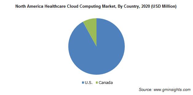 North America Healthcare Cloud Computing Market