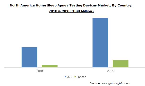 North America Home Sleep Apnea Testing Devices Market