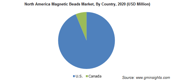 North America Magnetic Beads Market