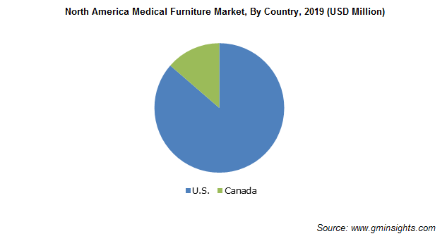 North America Medical Furniture Market