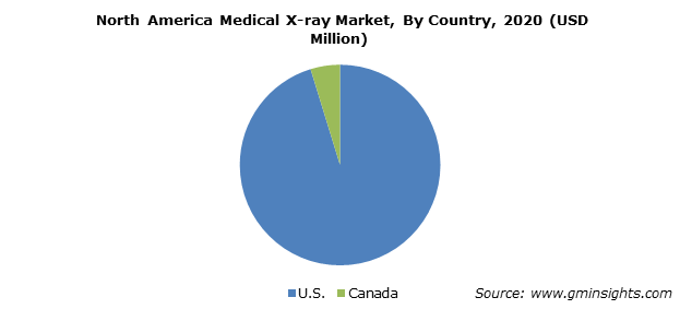 North America Medical X-ray Market By Country