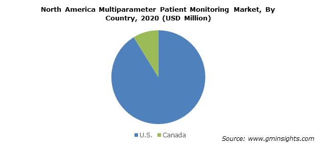 North America Multiparameter Patient Monitoring Market