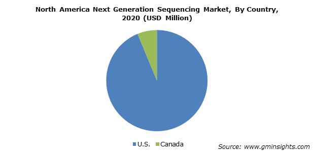 North America next generation sequencing market