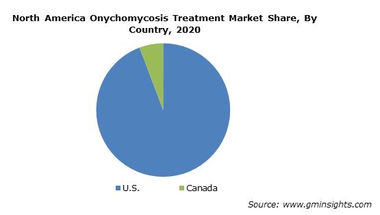 North America Onychomycosis Treatment Market