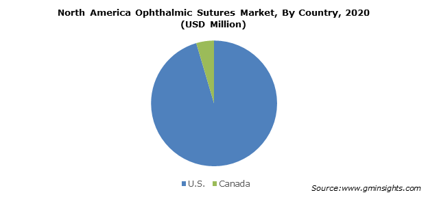 North America Ophthalmic Sutures Market