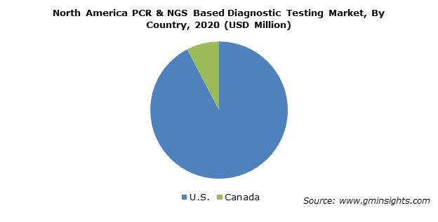 North America PCR & NGS Based Diagnostic Testing Market