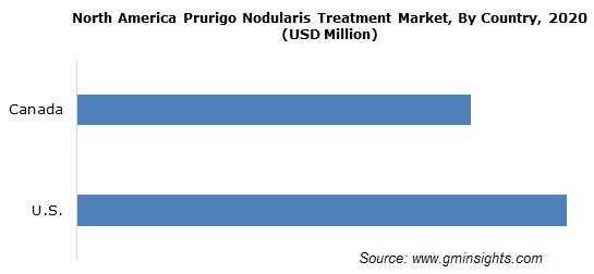 North America Prurigo Nodularis Treatment Market