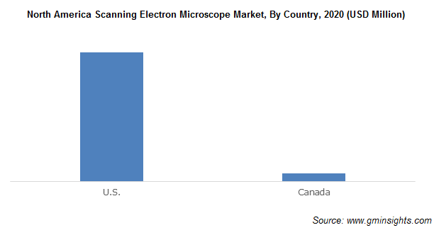 North America Scanning Electron Microscope Market