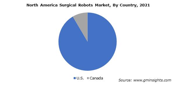 North America Surgical Robots Market